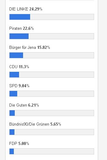 Jenapolis_Wahlumfrage