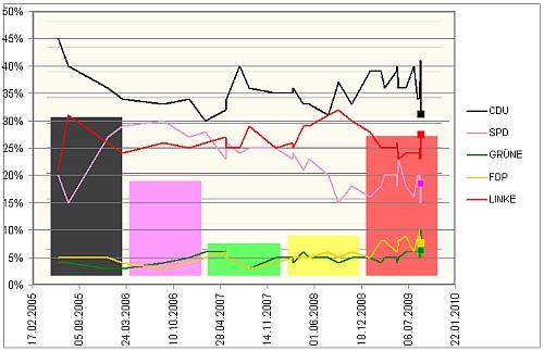 Die dicken Blöcke zeigen das endgültige Wahlergebnis 2009